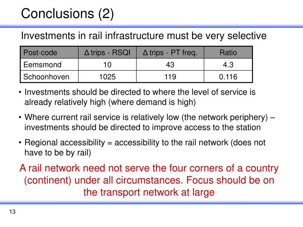 Conclusions (2)