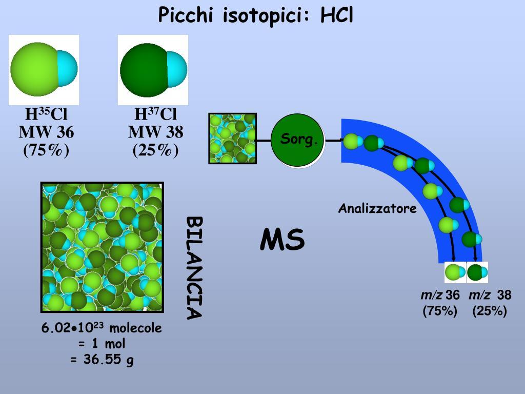 Picchi isotopici: HCl