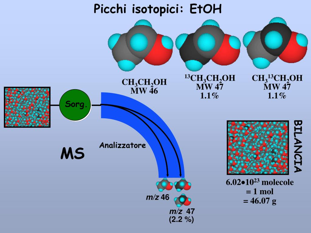 Picchi isotopici: EtOH