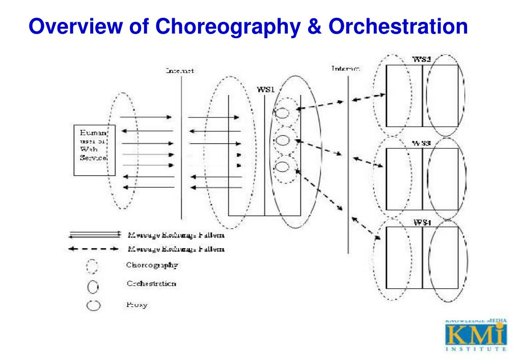 Overview of Choreography & Orchestration