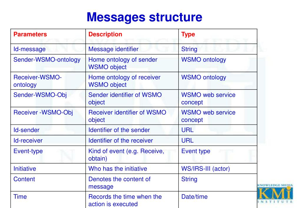 Messages structure