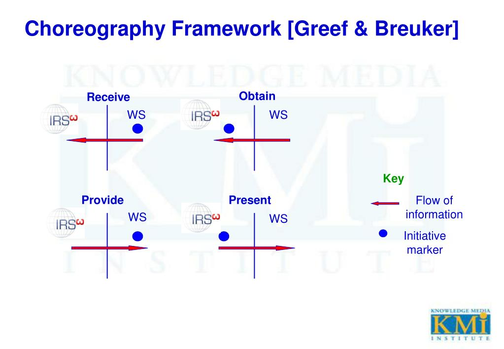 Choreography Framework [Greef & Breuker]