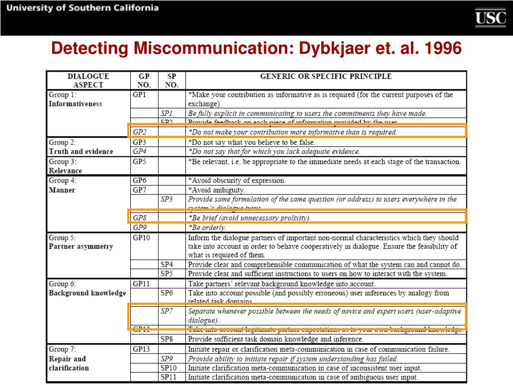 Detecting Miscommunication: Dybkjaer et. al. 1996
