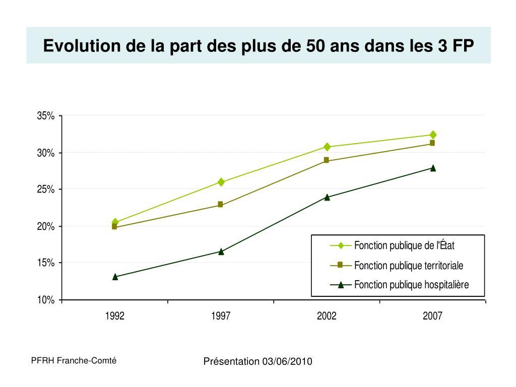Evolution de la part des plus de 50 ans dans les 3 FP