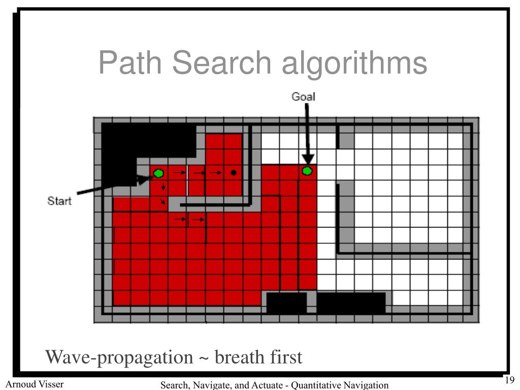 Path Search algorithms