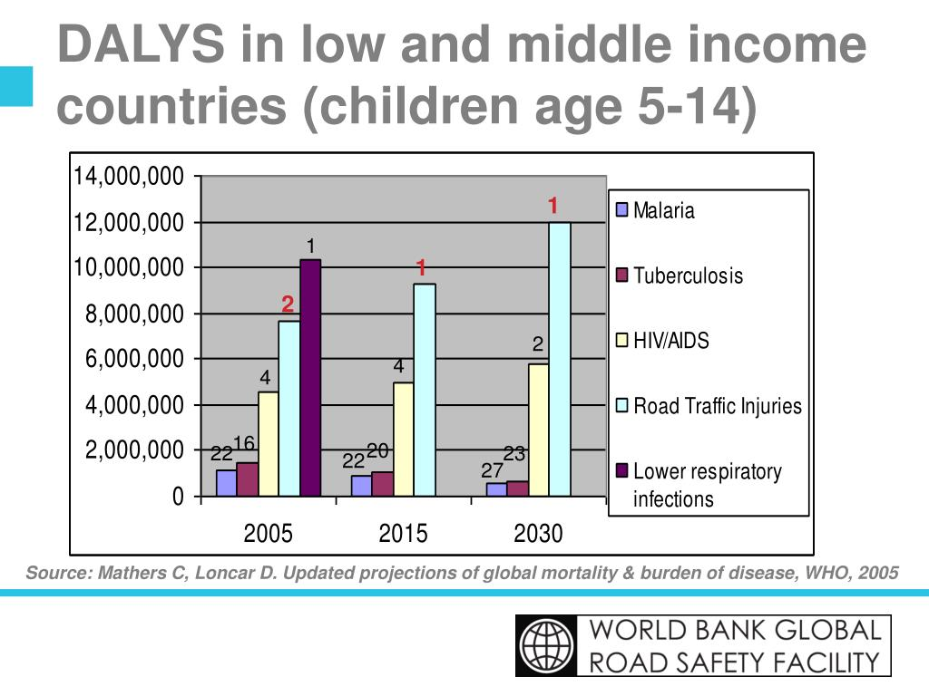 DALYS in low and middle income countries (children age 5-14)