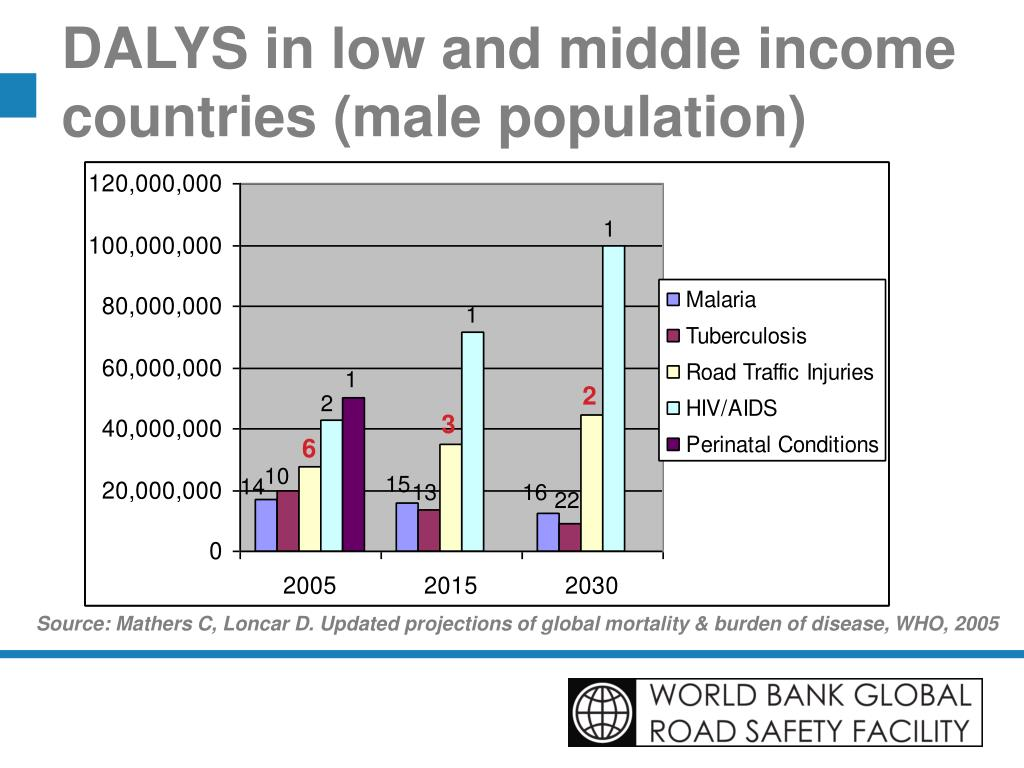 DALYS in low and middle income countries (male population)