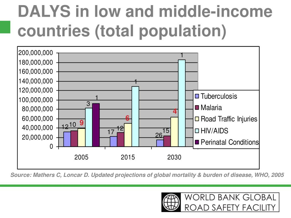 DALYS in low and middle-income countries (total population)