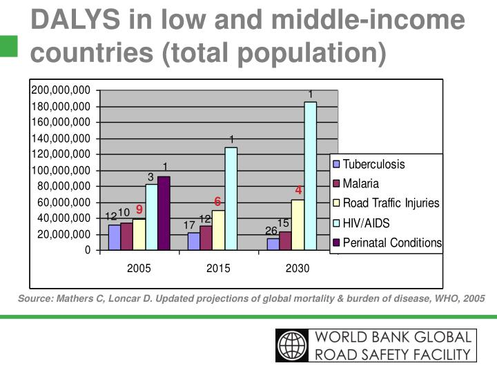 Dalys in low and middle income countries total population l.jpg