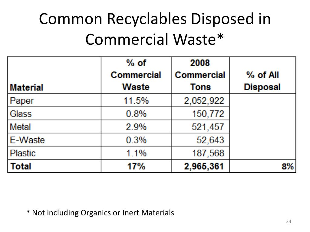 Common Recyclables Disposed in Commercial Waste*