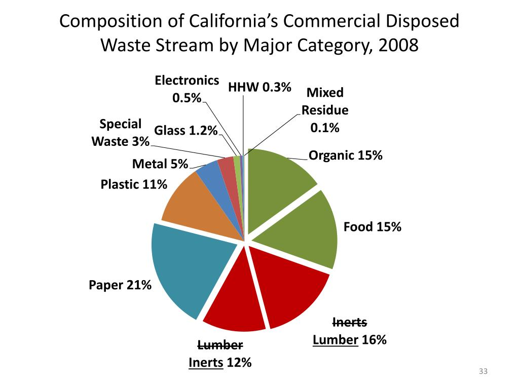 Composition of California's Commercial Disposed Waste Stream by Major Category, 2008
