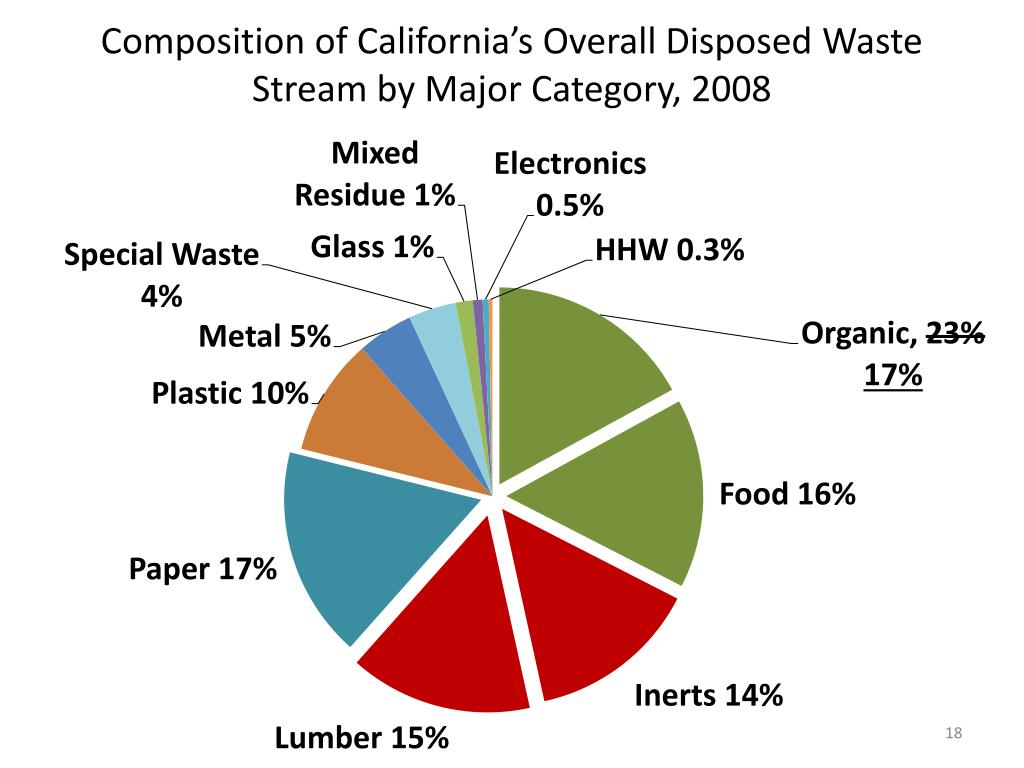 Composition of California's Overall Disposed Waste Stream by Major Category, 2008