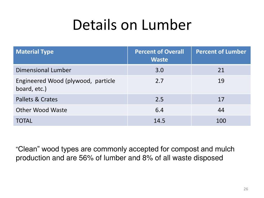 Details on Lumber