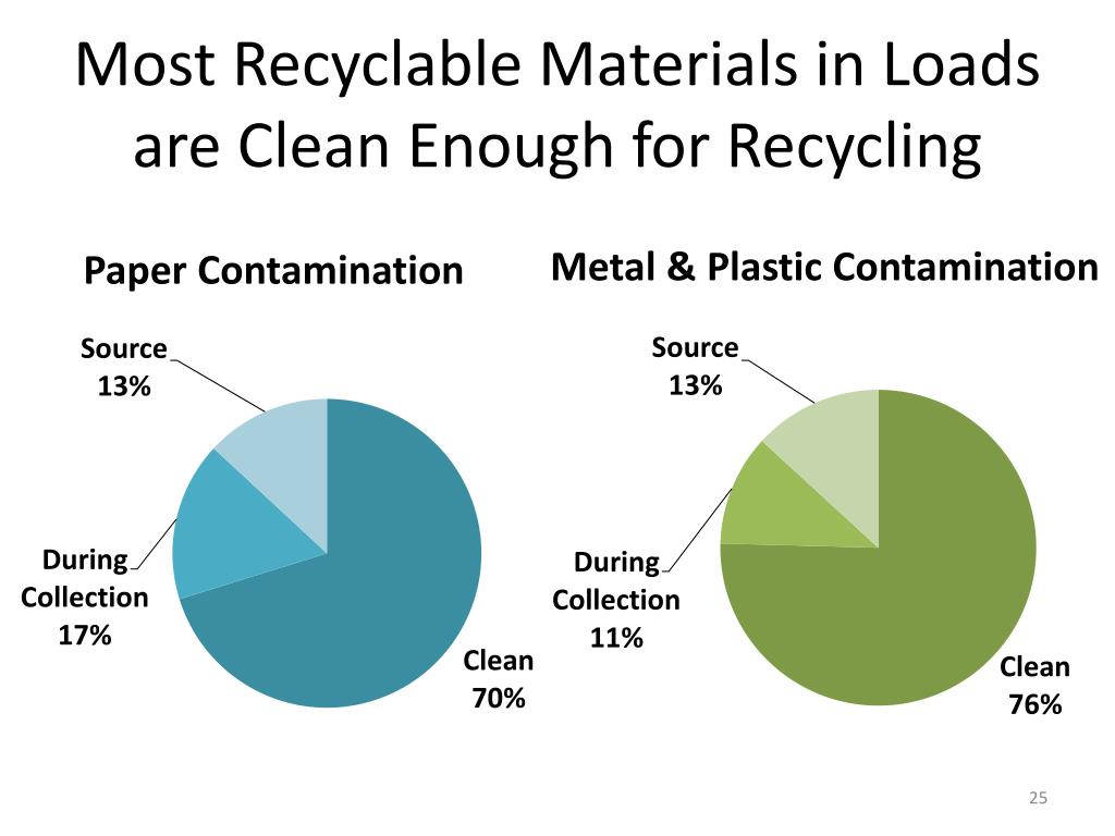 Most Recyclable Materials in Loads are Clean Enough for Recycling