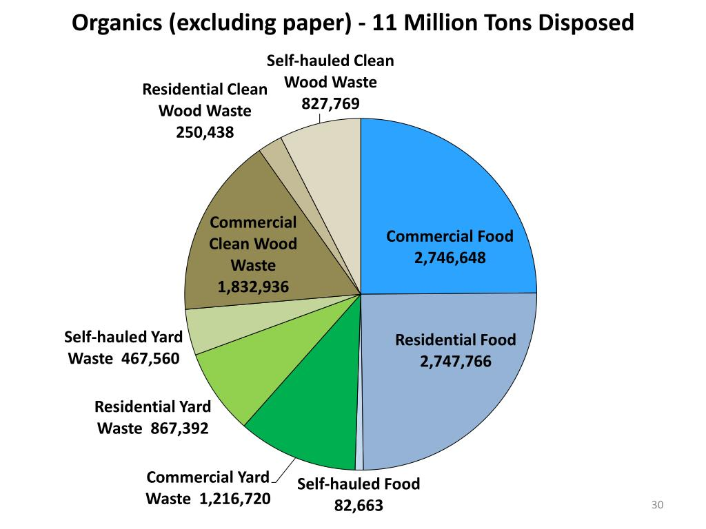 Organics (excluding paper) - 11 Million Tons Disposed