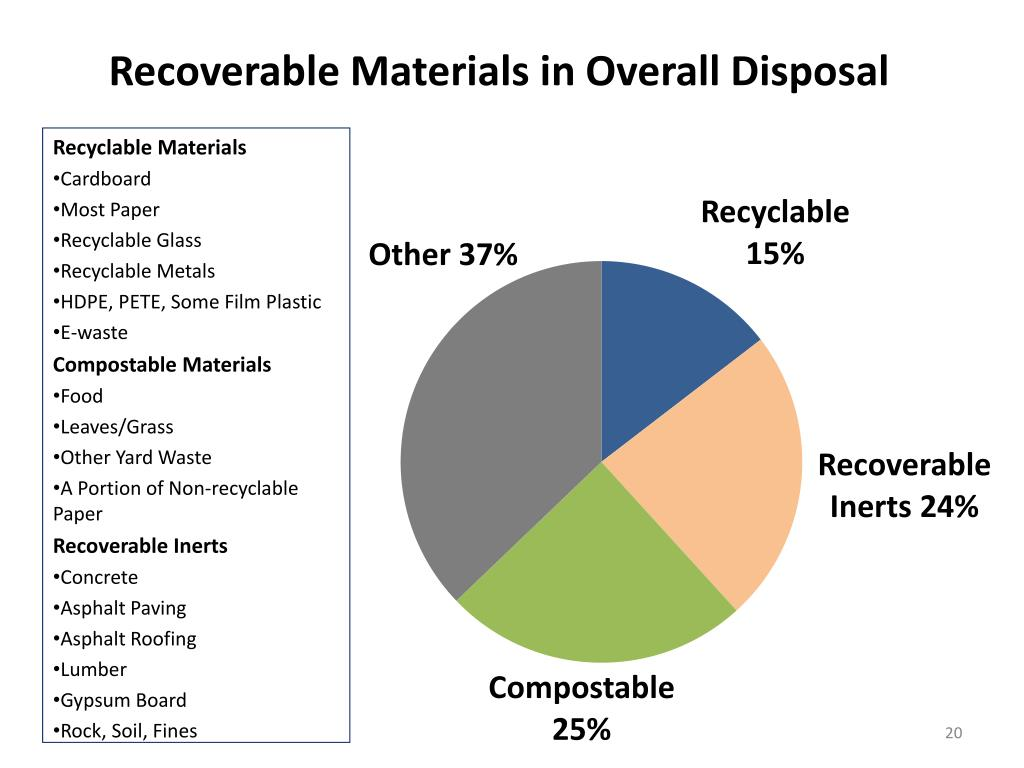 Recoverable Materials in Overall Disposal
