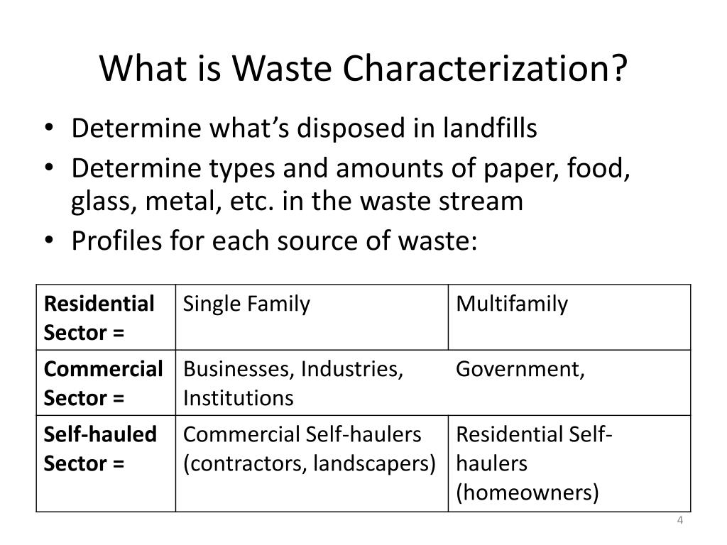 What is Waste Characterization?