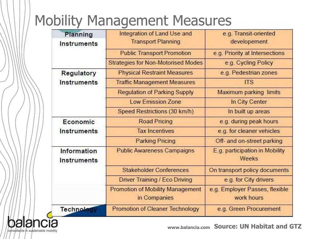 Mobility Management Measures