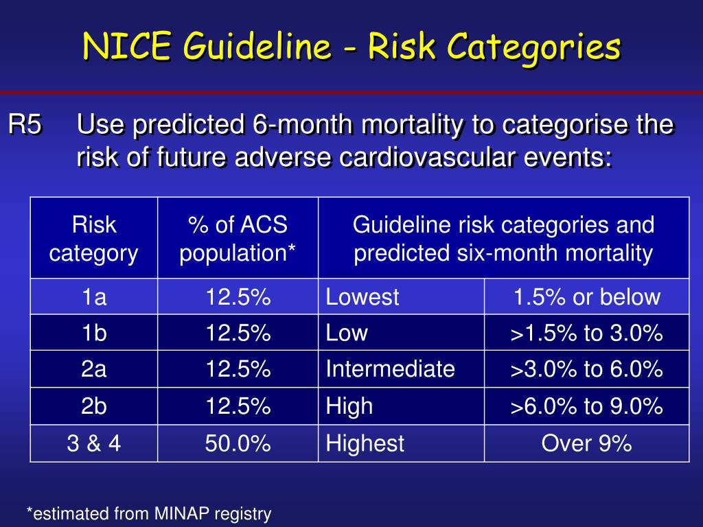 NICE Guideline - Risk Categories