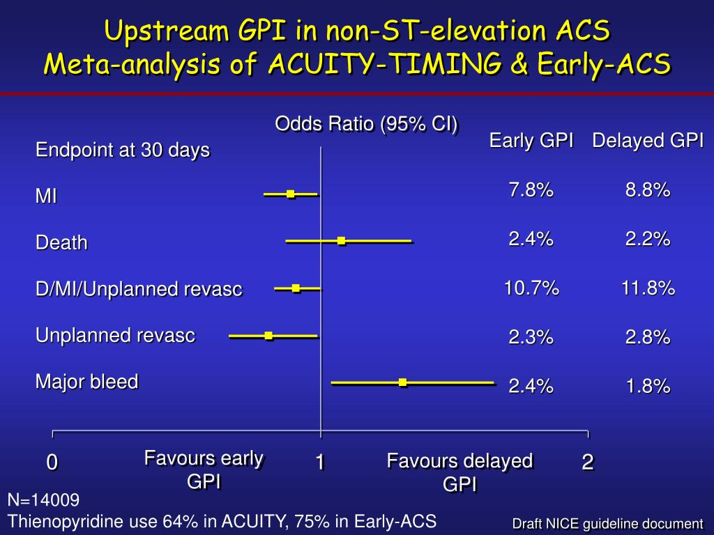 Upstream GPI in non-ST-elevation ACS