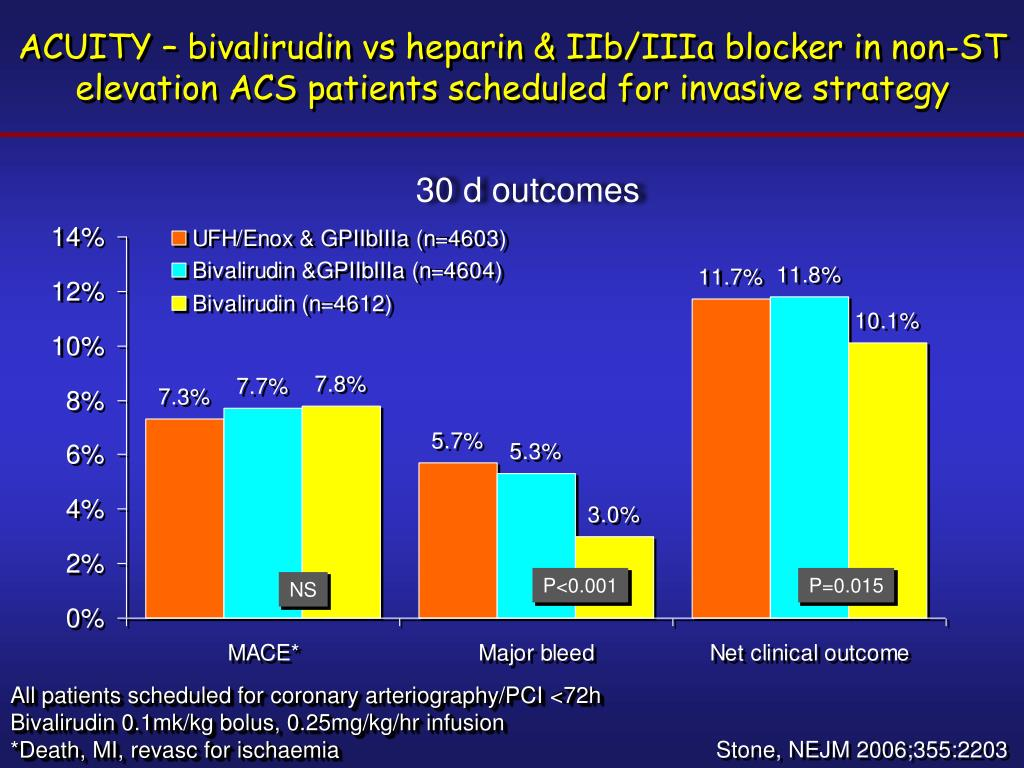 ACUITY – bivalirudin vs heparin & IIb/IIIa blocker in non-ST elevation ACS patients scheduled for invasive strategy