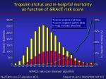 troponin status and in hospital mortality as function of grace risk score