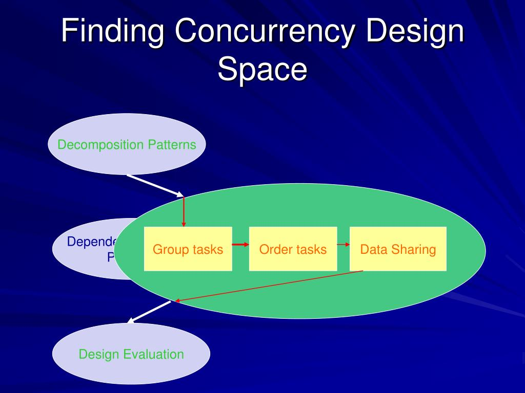 Finding Concurrency Design Space