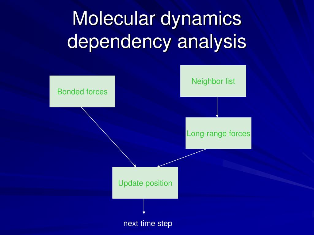 Molecular dynamics dependency analysis