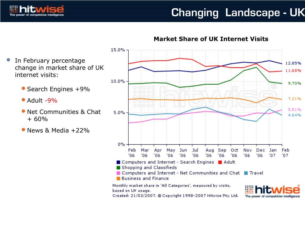 Changing  Landscape - UK