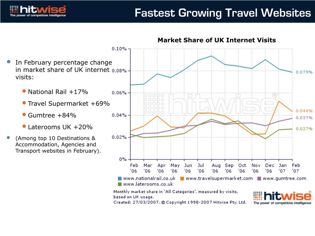 Fastest Growing Travel Websites