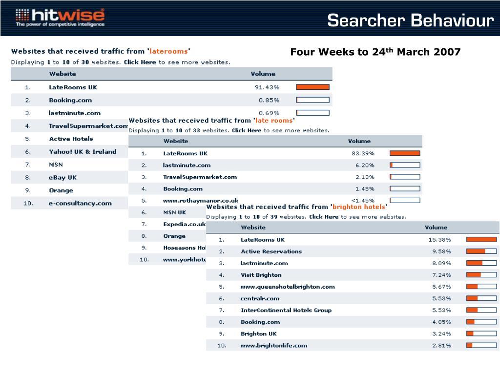 Searcher Behaviour