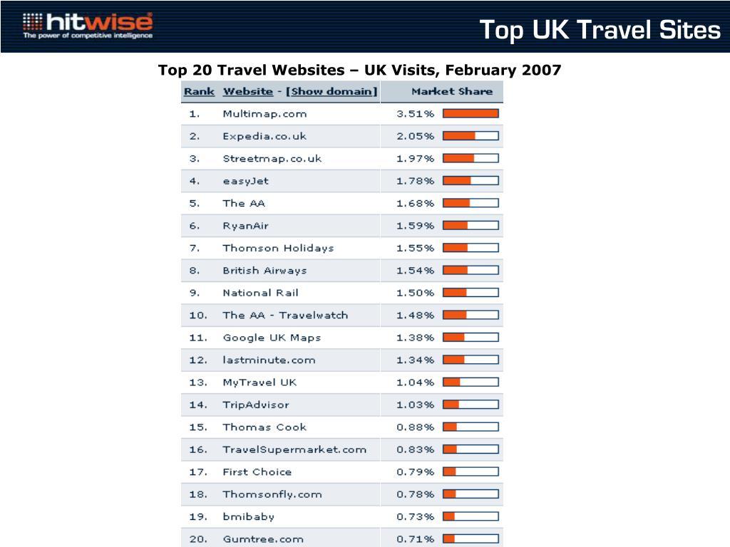 Top UK Travel Sites