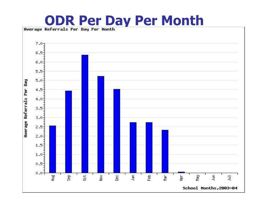 ODR Per Day Per Month