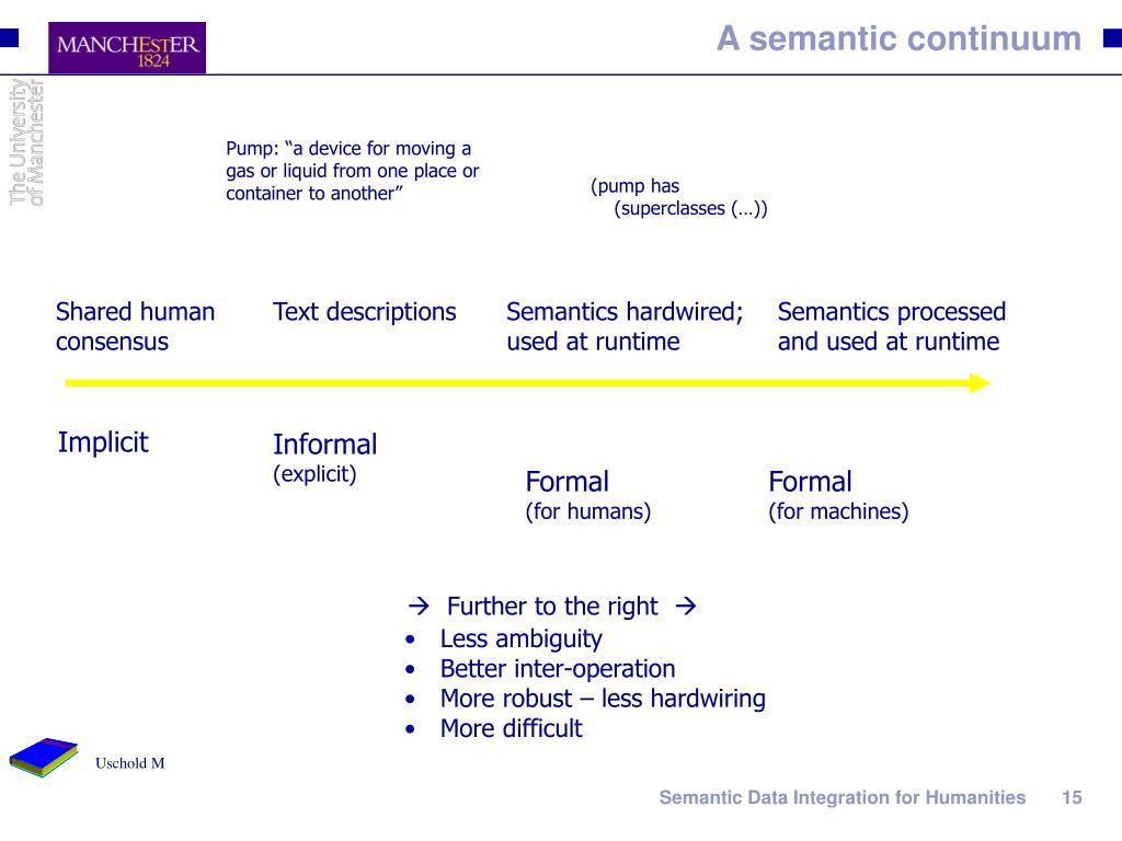 A semantic continuum