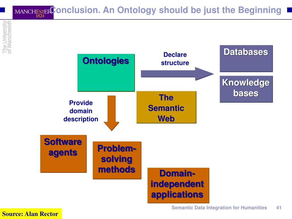Conclusion. An Ontology should be just the Beginning