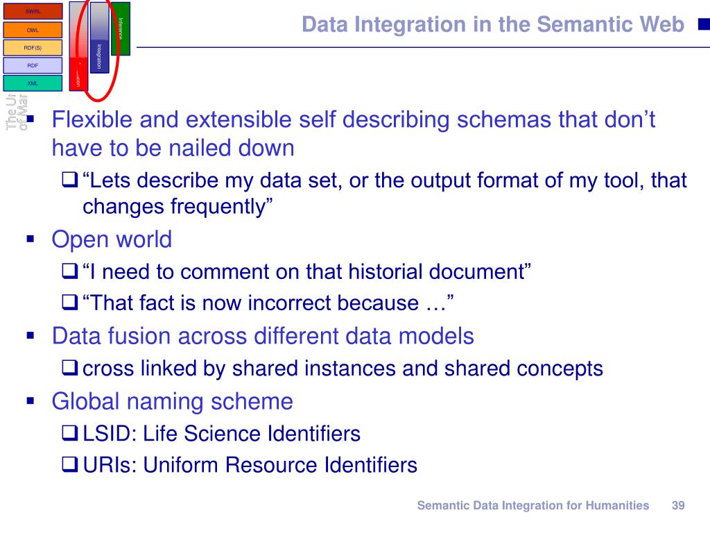 Data Integration in the Semantic Web
