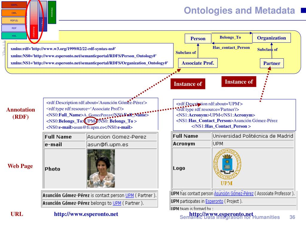 Ontologies and Metadata