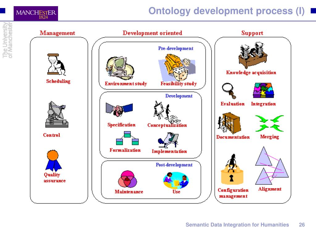 Ontology development process (I)