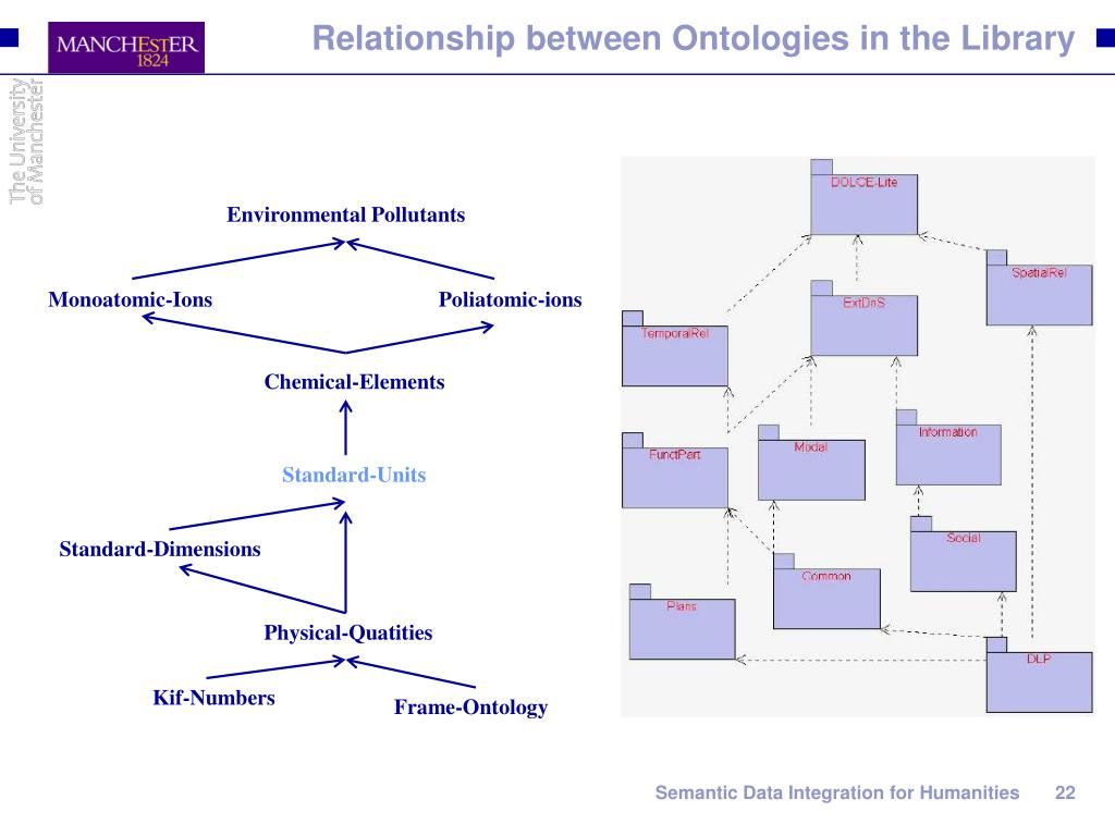 Relationship between Ontologies in the Library