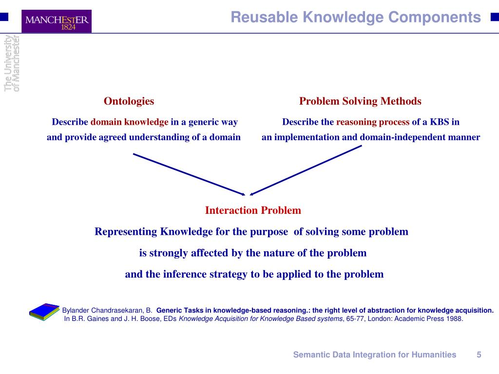 Reusable Knowledge Components
