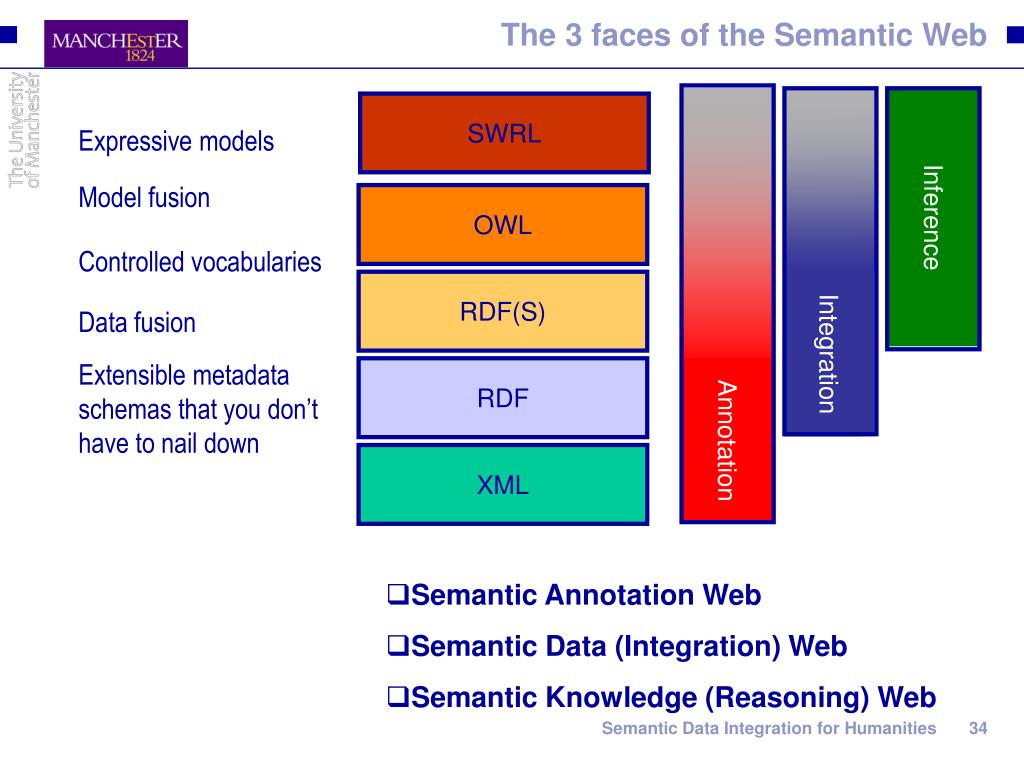 The 3 faces of the Semantic Web