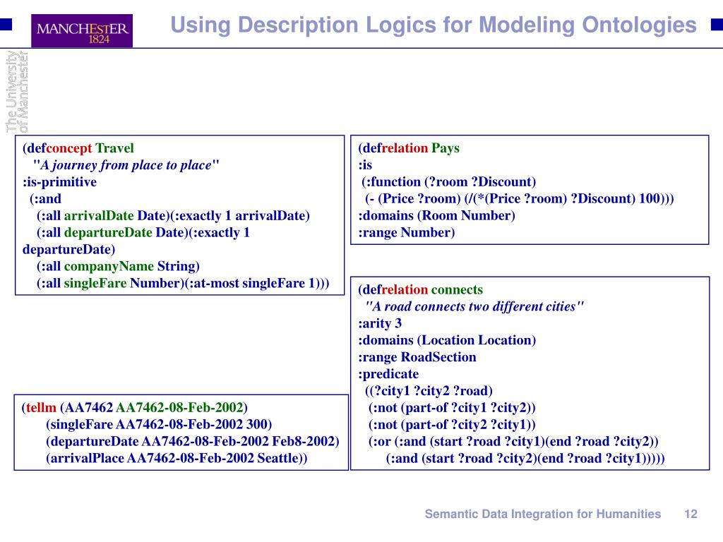 Using Description Logics for Modeling Ontologies