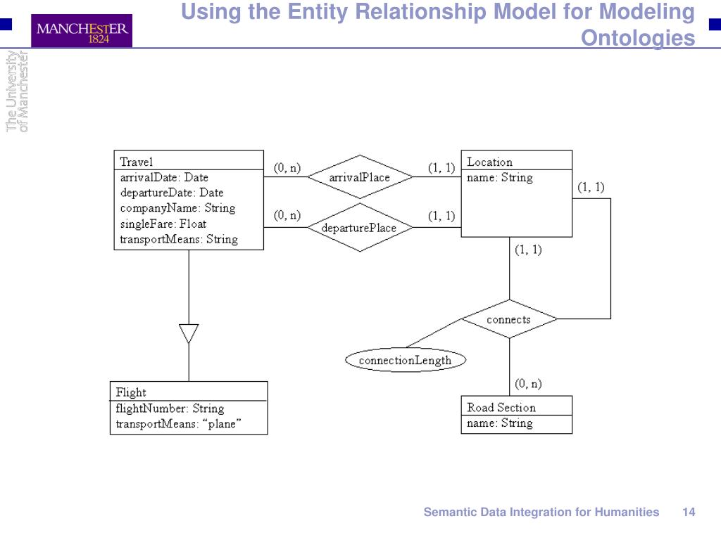 Using the Entity Relationship Model for Modeling Ontologies
