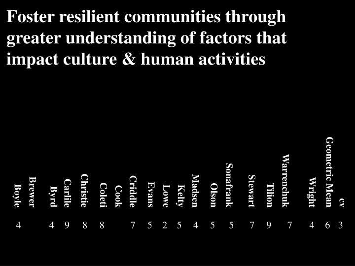 Foster resilient communities through greater understanding of factors that impact culture & human activities