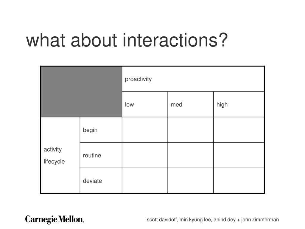 what about interactions?