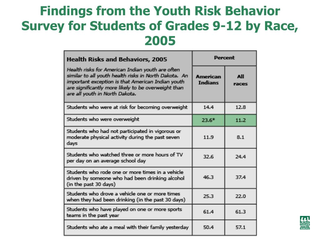 Findings from the Youth Risk Behavior Survey for Students of Grades 9-12 by Race, 2005