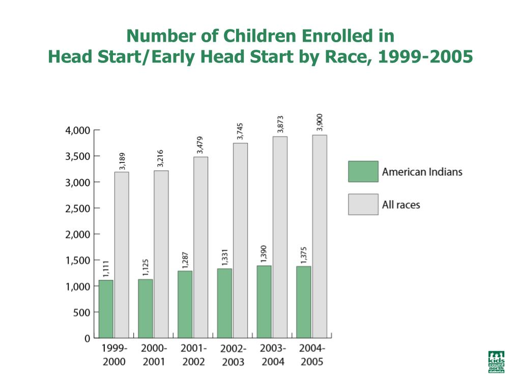 Number of Children Enrolled in