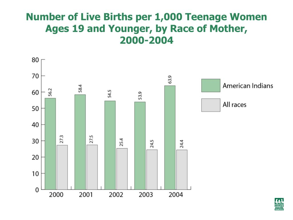 Number of Live Births per 1,000 Teenage Women Ages 19 and Younger, by Race of Mother,