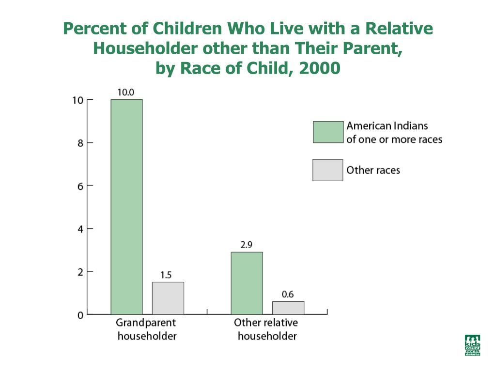 Percent of Children Who Live with a Relative Householder other than Their Parent,