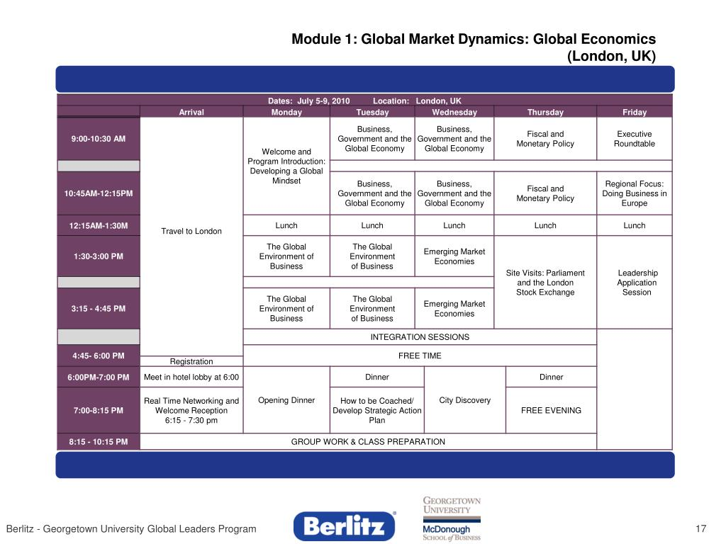 Module 1: Global Market Dynamics: Global Economics